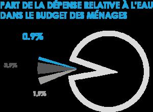 L'eau et l'assainissement représente 0,9% du budget des ménages.