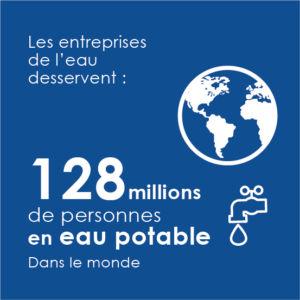Les entreprises de l'eau desservent 128 millions de personnes en eau potable dans le monde (hors France).