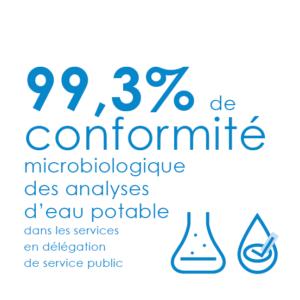 Dans les services publics d'eau gérés par les entreprises, le taux de conformité microbiologie est de 99,3%.