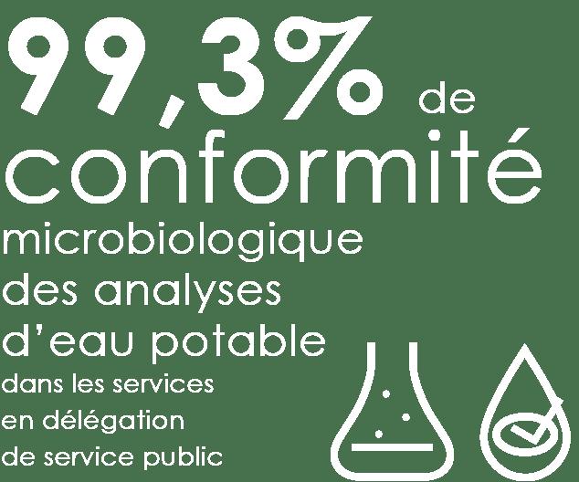Le taux de conformité microbiologique de l'eau dans les services gérés par les entreprises de l'eau est de 99,3%
