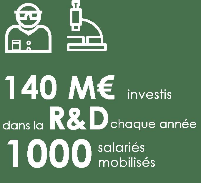 Les entreprises de l'eau investissent chaque année 140 millions d'euros en moyenne et mobilisent 1000 salariés dans la R&D