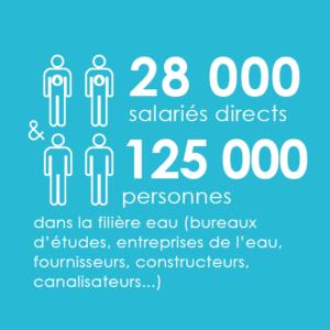 28000 personnes sont employées par les entreprises de l'eau en France et 125000 travaillent dans la filière eau française.