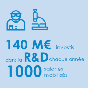 Les entreprises de l'eau consacrent 140 millions d'euros par an dans la r&d et mobilisent 1000 salariés dans cette activité.